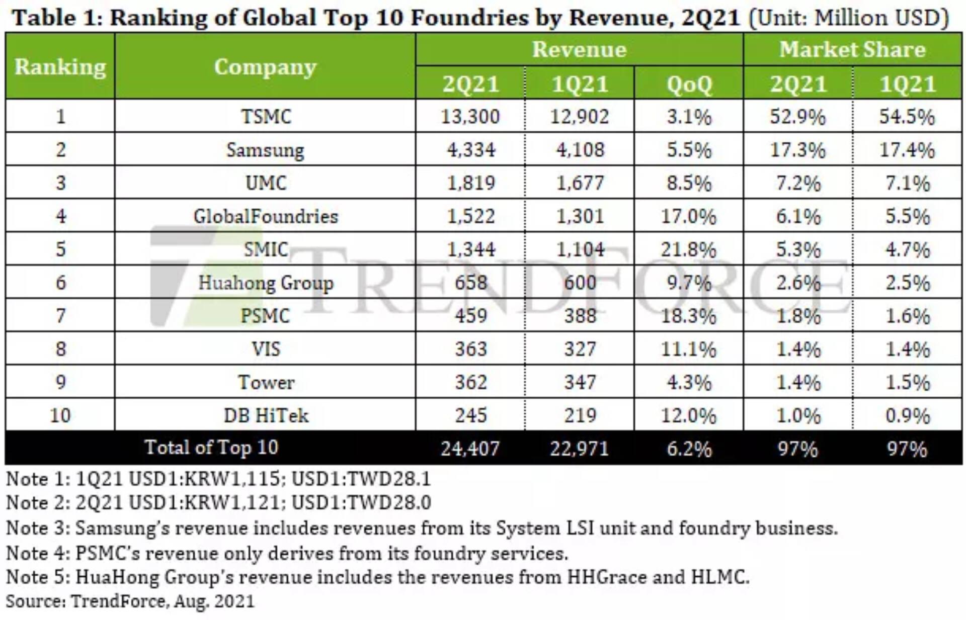 TrendForce Produttori Semiconduttori