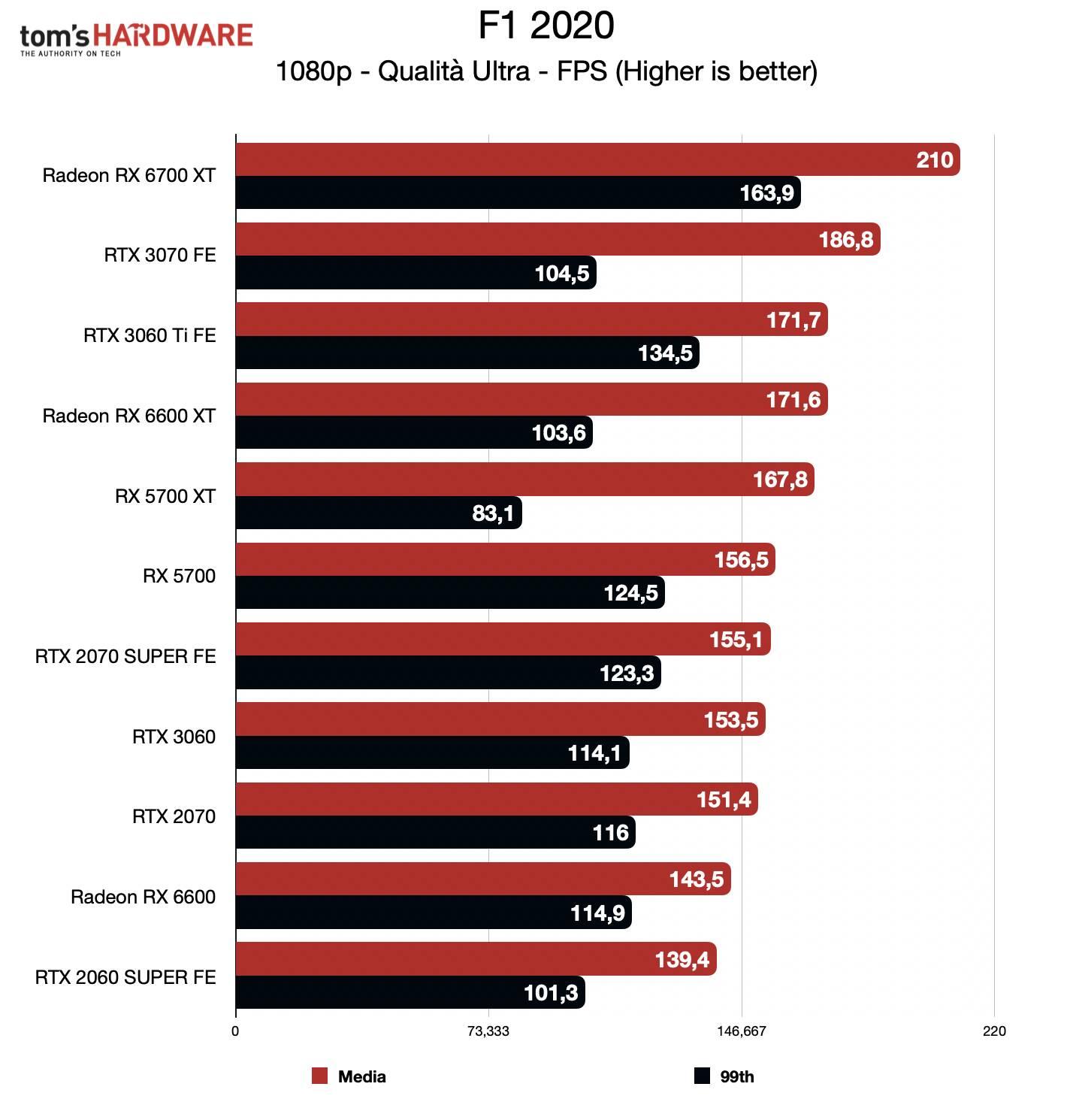 Benchmark Radeon RX 6600 - FHD - F1 2020