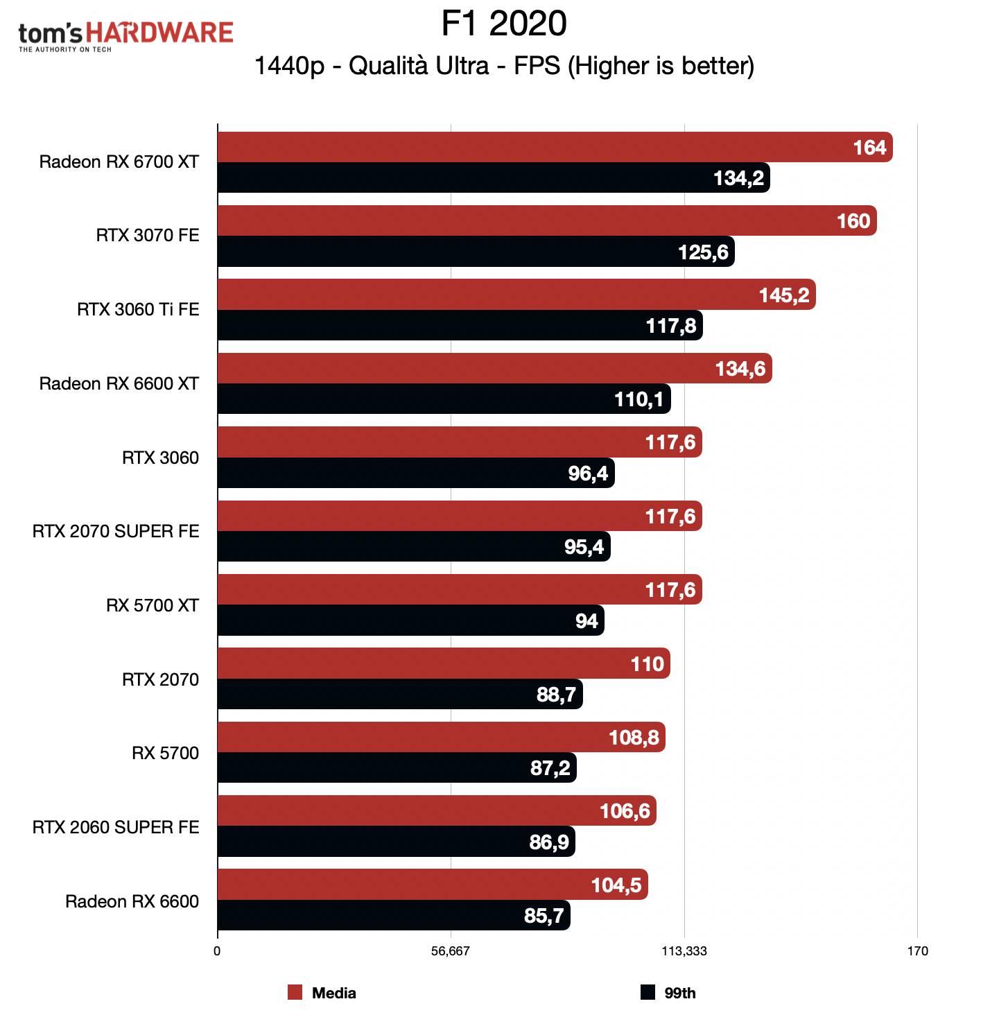Benchmark Radeon RX 6600 - QHD - F1 2020