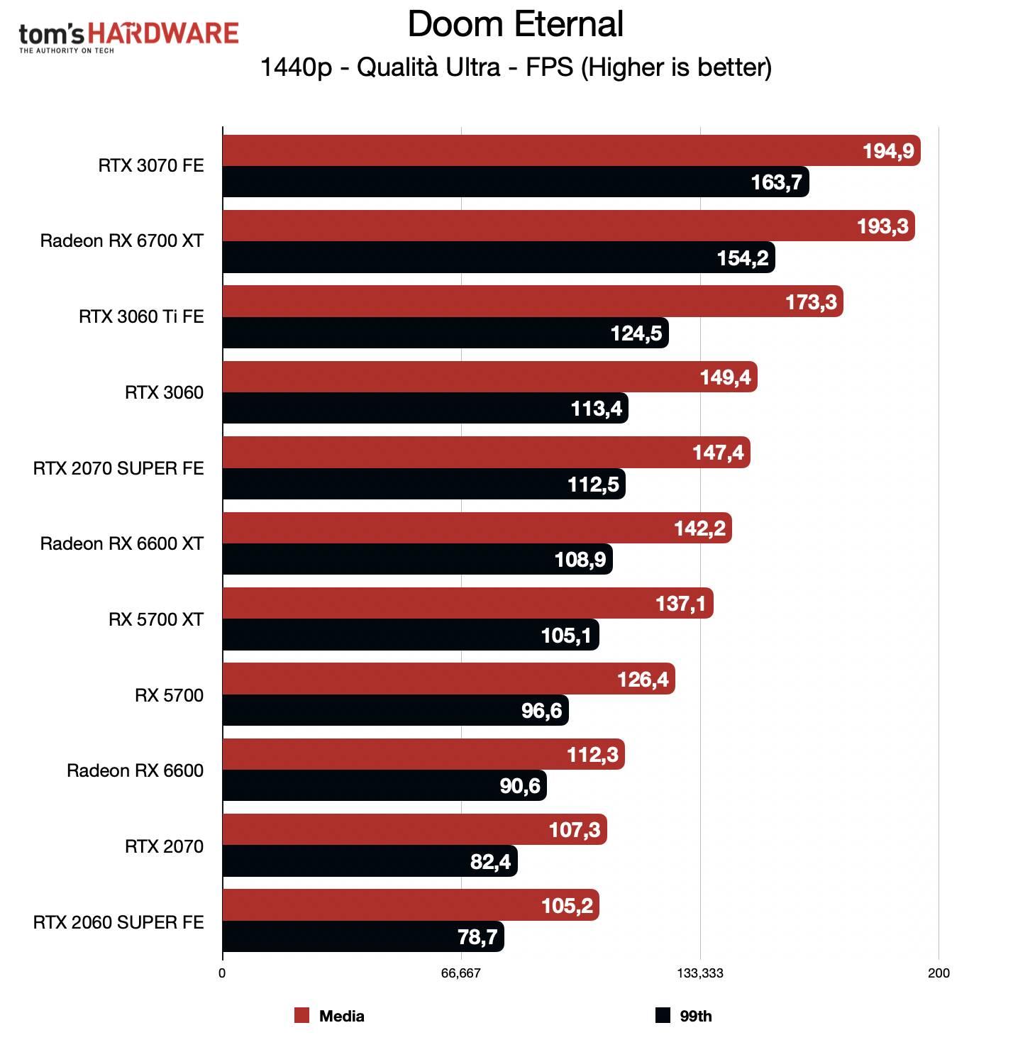 Benchmark Radeon RX 6600 - QHD - Doom Eternal