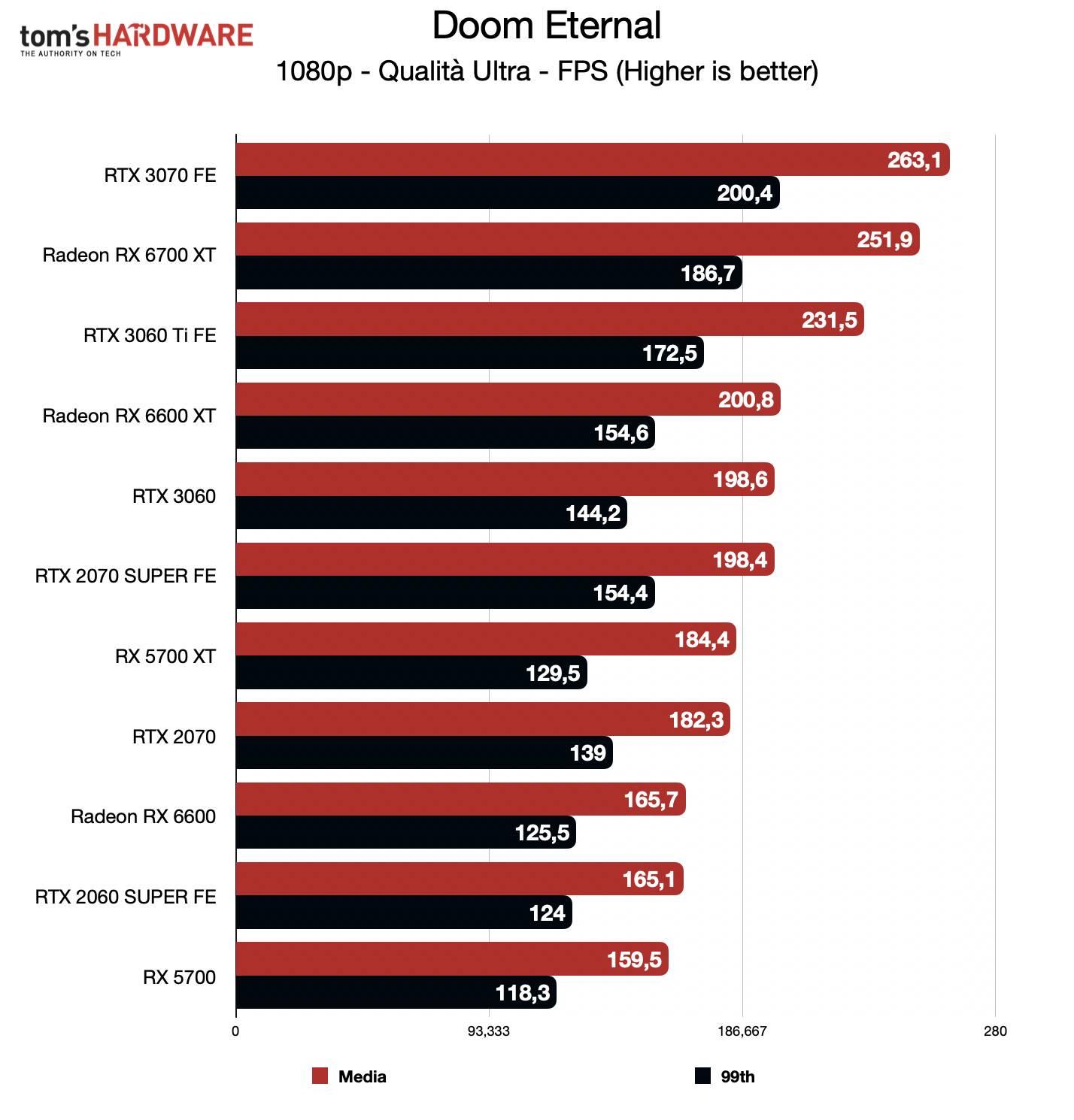 Benchmark Radeon RX 6600 - FHD - Doom Eternal