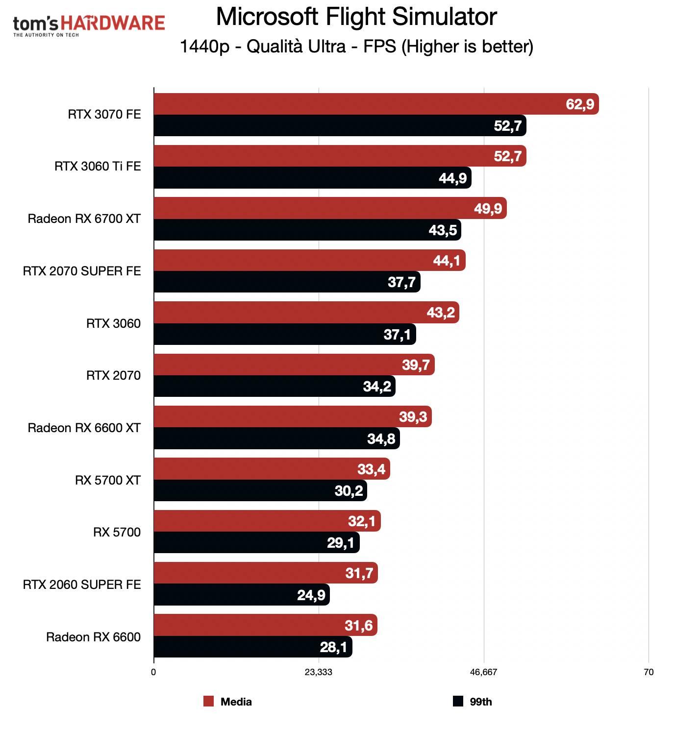 Benchmark Radeon RX 6600 - QHD - Microsoft Flight Simulator