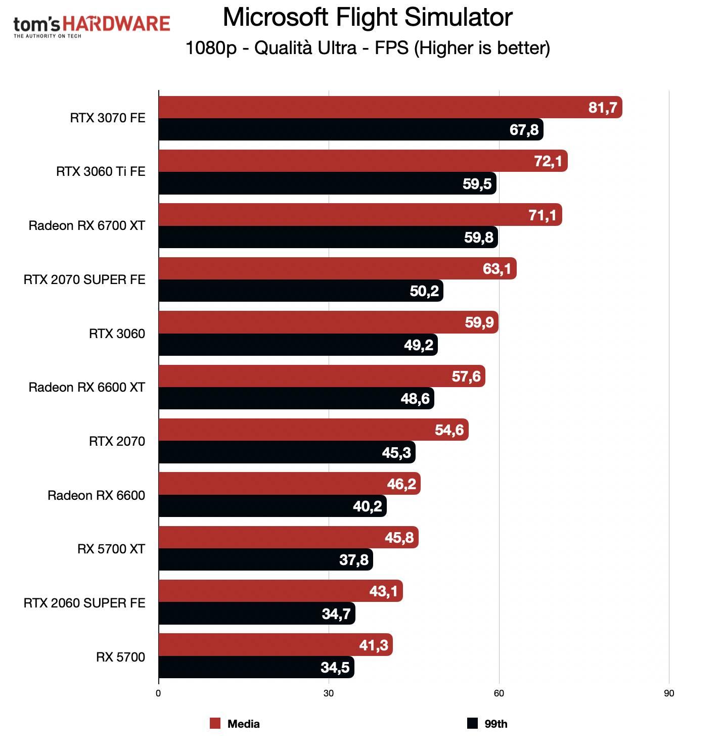 Benchmark Radeon RX 6600 - FHD - Microsoft Flight Simulator