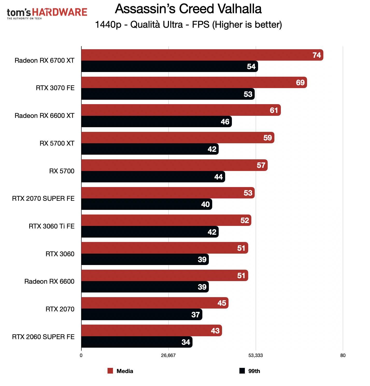 Benchmark Radeon RX 6600 - QHD - Assassin's Creed Valhalla