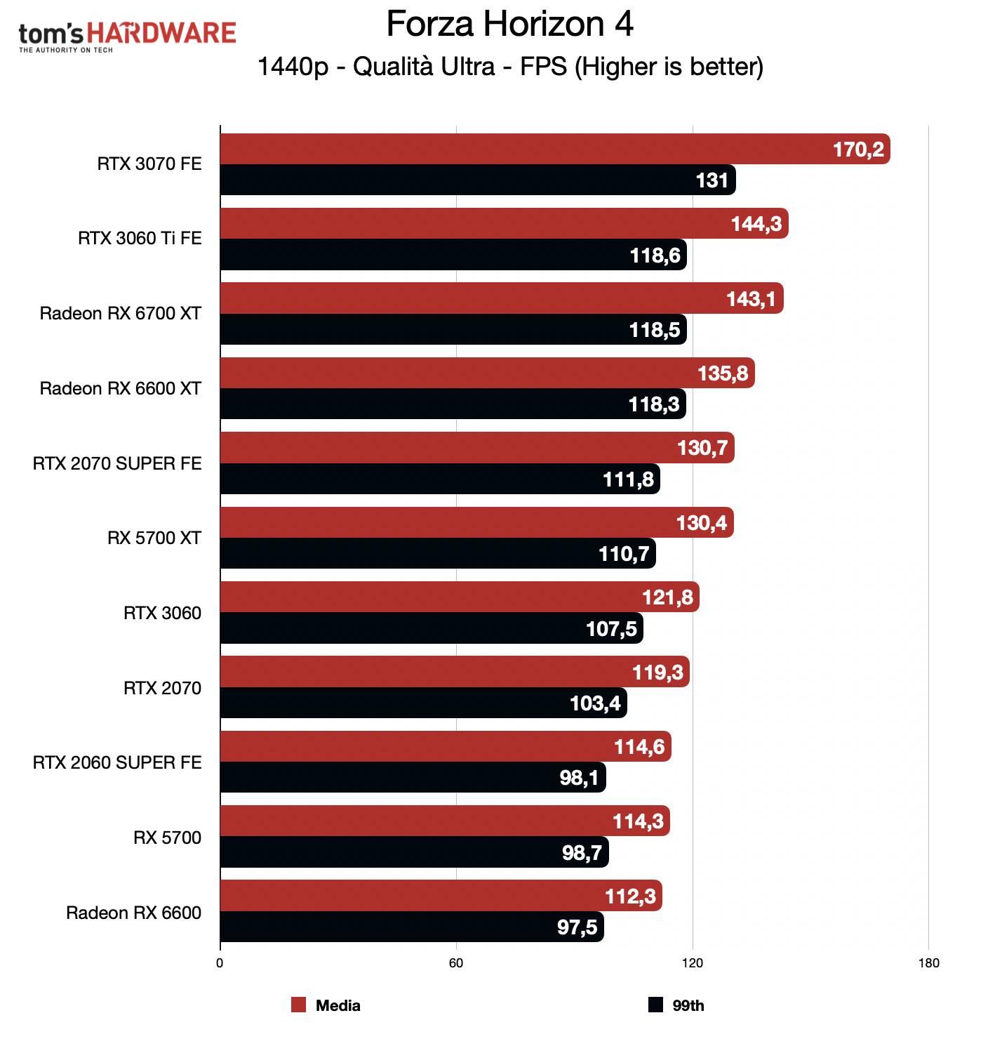 Benchmark Radeon RX 6600 - QHD - Forza Horizon 4