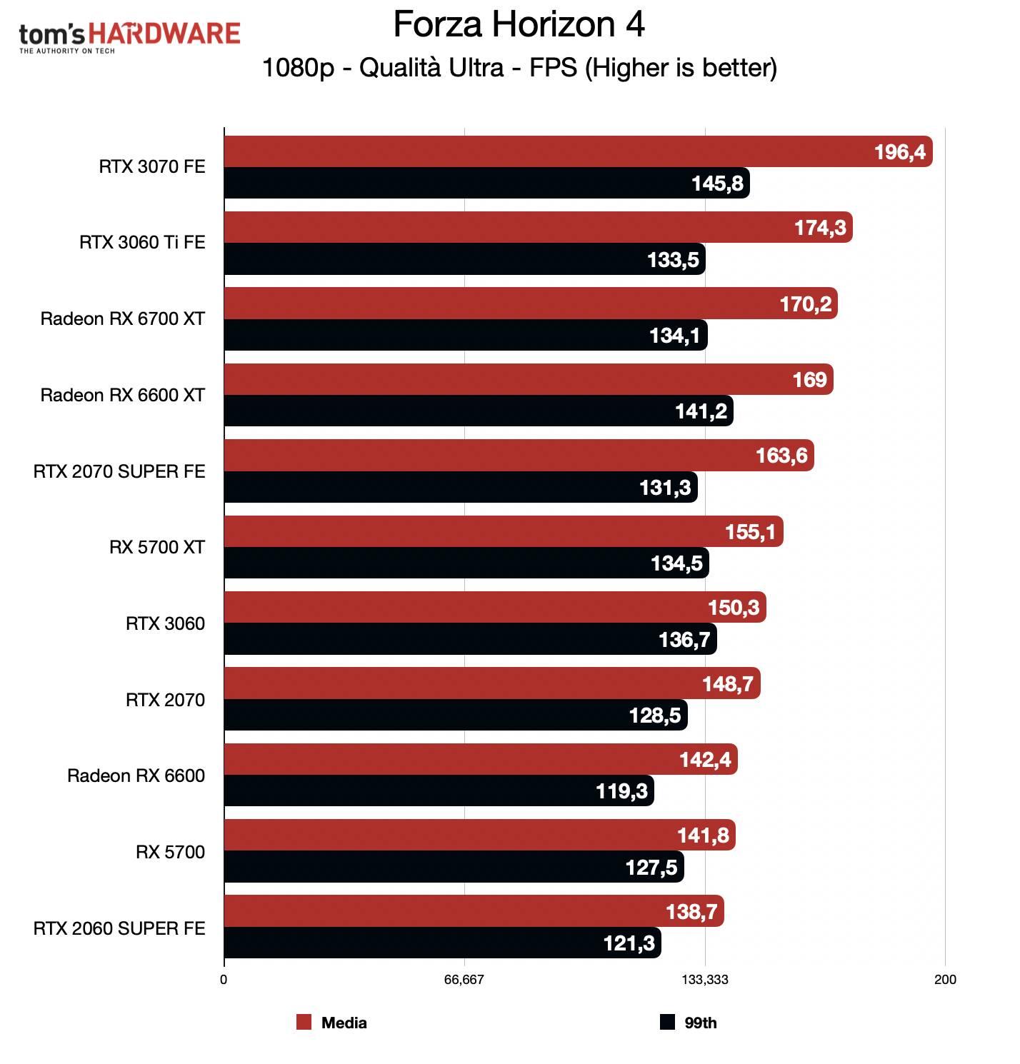 Benchmark Radeon RX 6600 - FHD - Forza Horizon 4