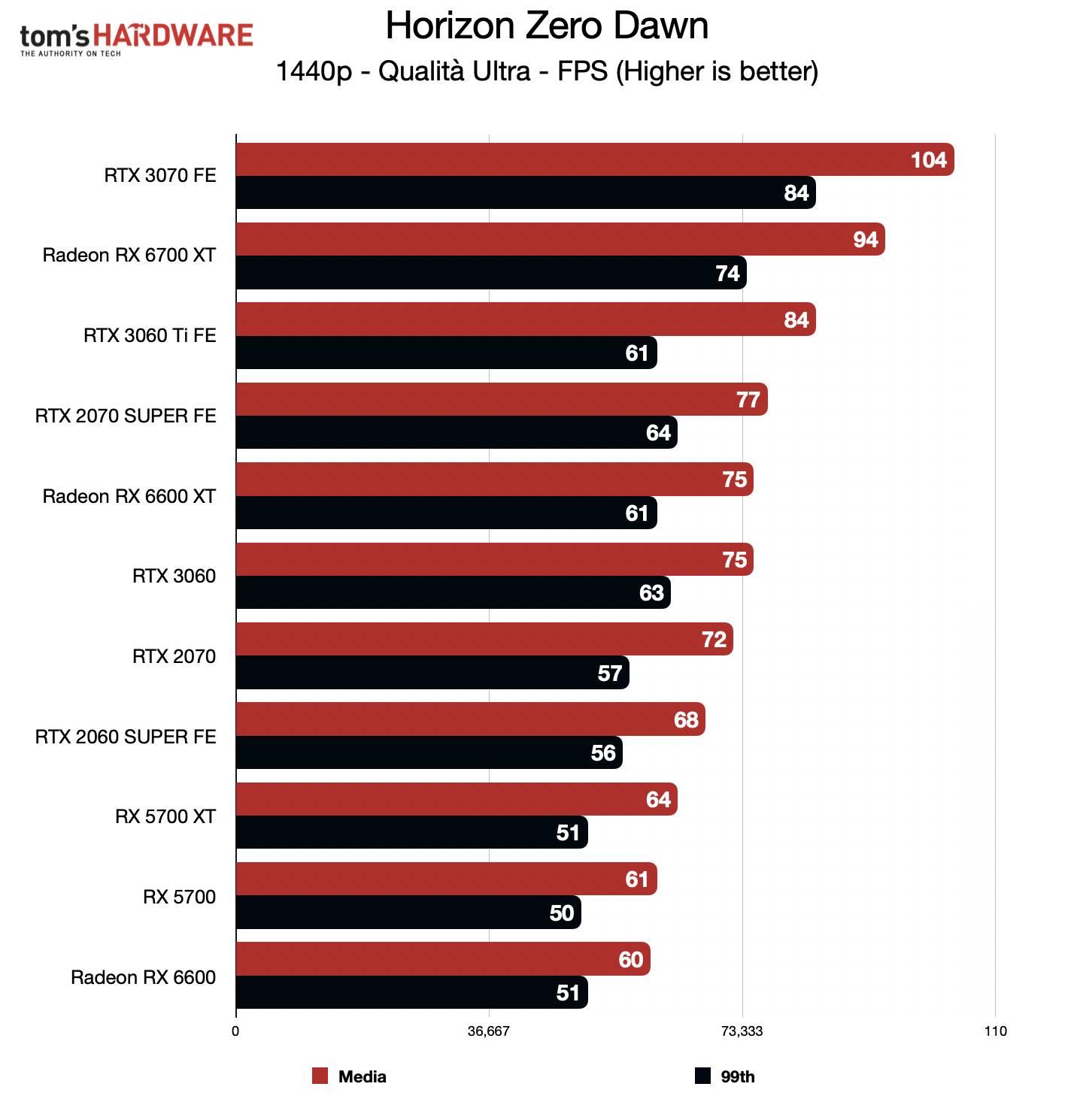 Benchmark Radeon RX 6600 - QHD - Horizon Zero Dawn