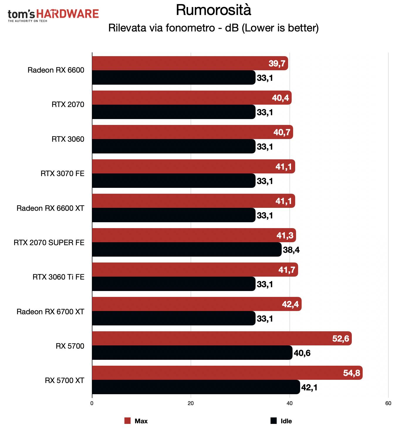 Benchmark Radeon RX 6600 - Rumorosità