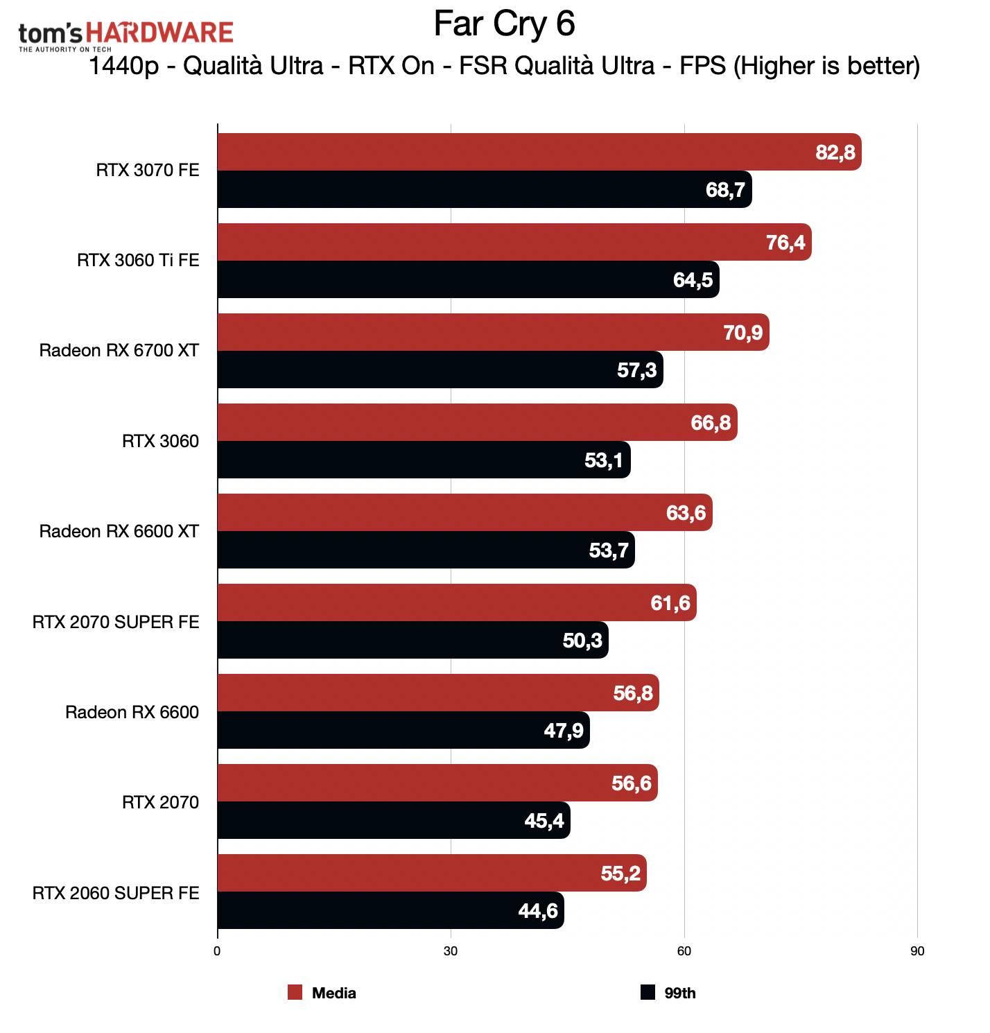 Benchmark Radeon RX 6600 - QHD RTX FSR - Far Cry 6