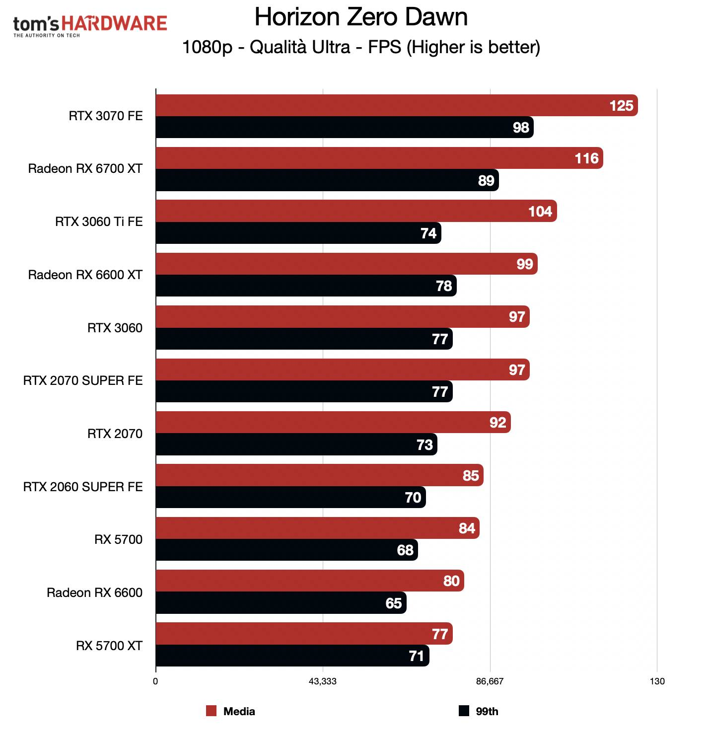 Benchmark Radeon RX 6600 - FHD - Horizon Zero Dawn