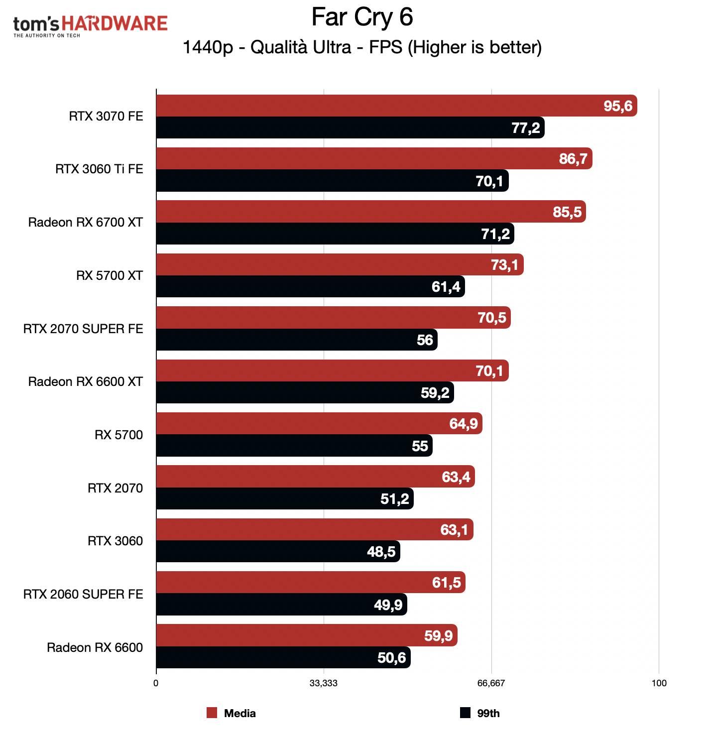 Benchmark Radeon RX 6600 - QHD - Far Cry 6