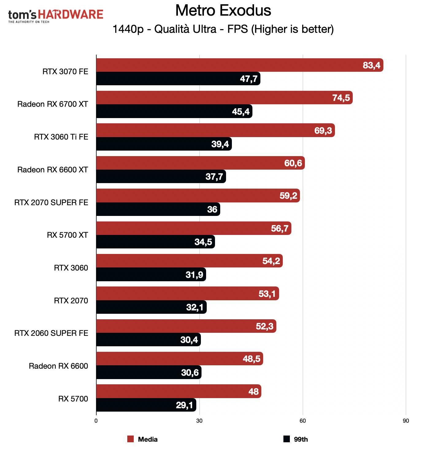 Benchmark Radeon RX 6600 - QHD - Metro Exodus